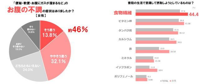ジャパンフリトレーが実施した新生活様式での「腸活」に対する意識調査