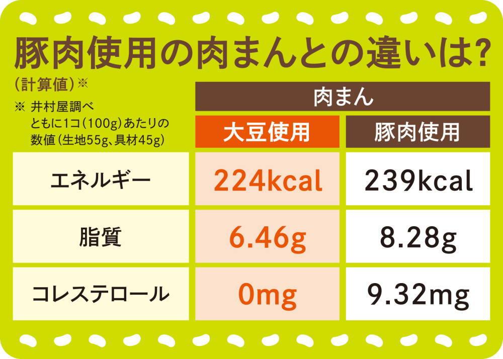 大豆ミートと普通のお肉の違い 栄養素